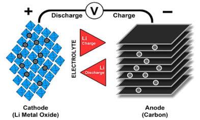انواع باتری لیتیوم یون
